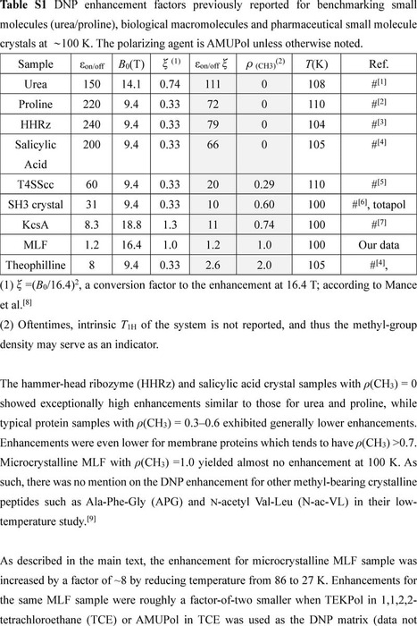 Thumbnail image of supplementalData_MLF_DNPv6.pdf