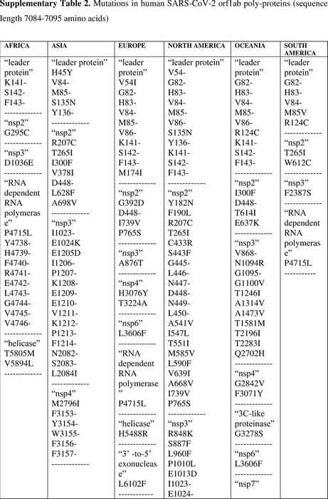 Thumbnail image of SUPPLEMENTARY-TABLE-2.pdf